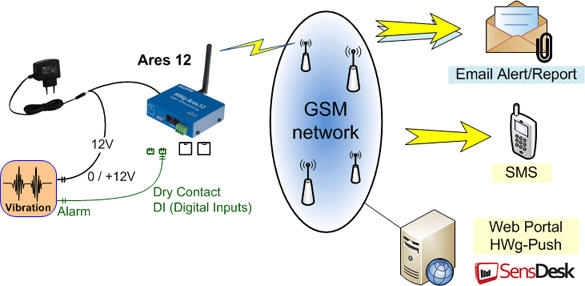Vibration_detector_to_Ares_gsm_monitoring